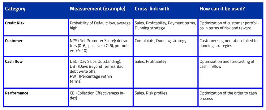 Credit-Management-KPIS-table1-860