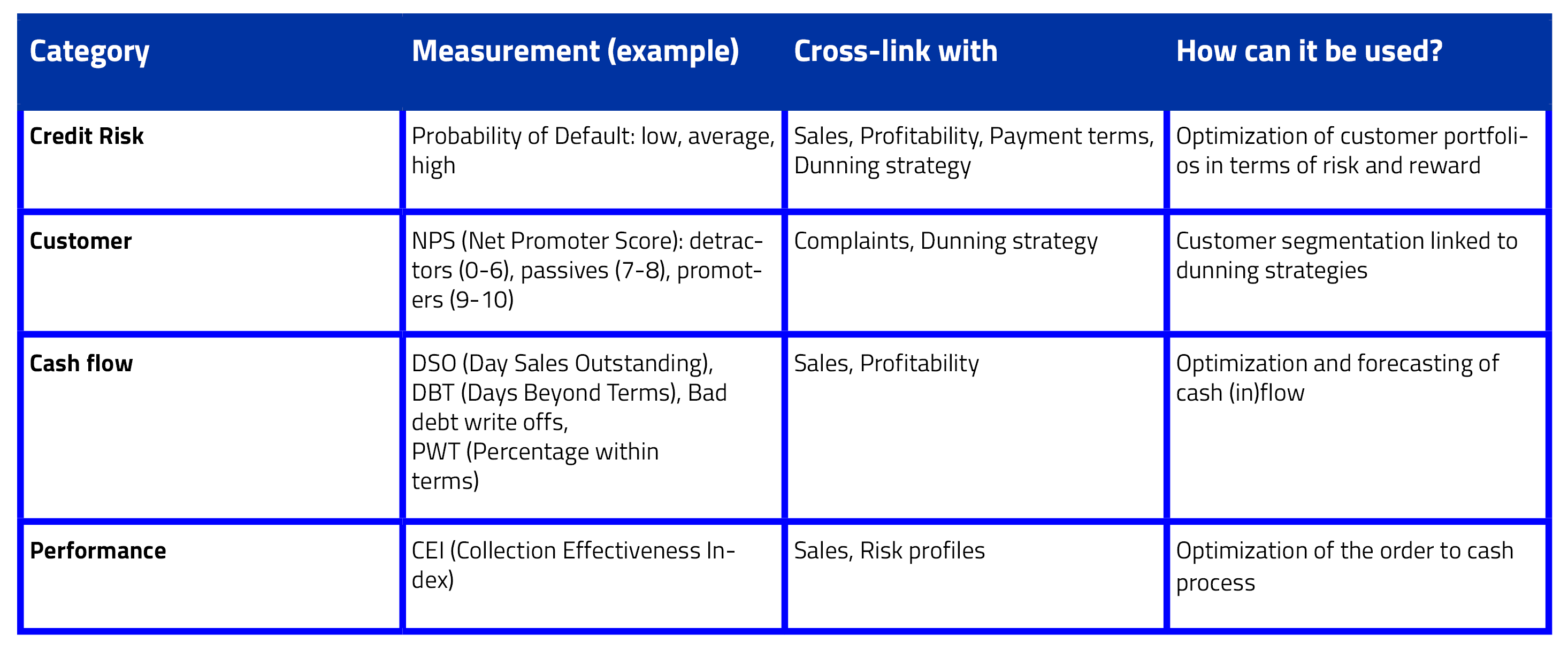 Credit Management KPIs