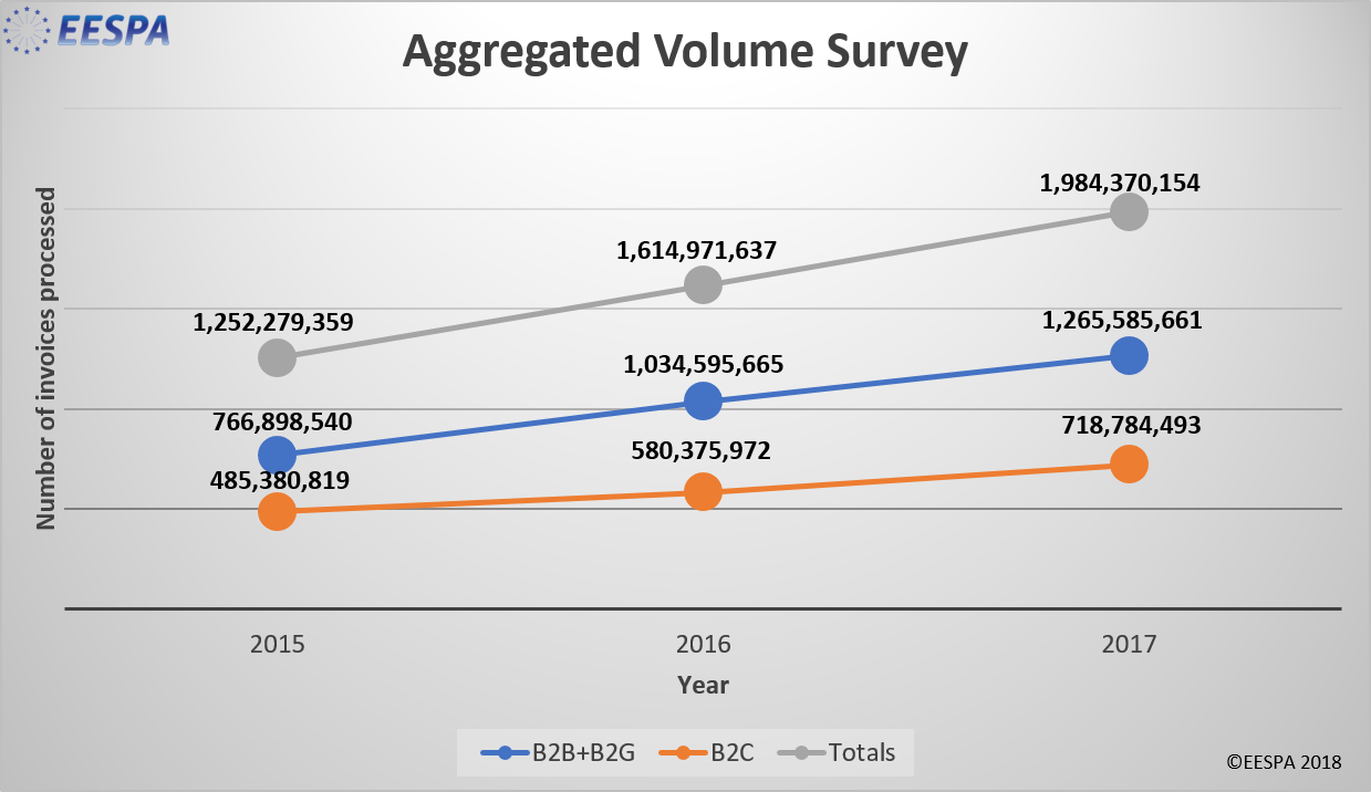 EESPA e-Invoicing volume growth in 2017