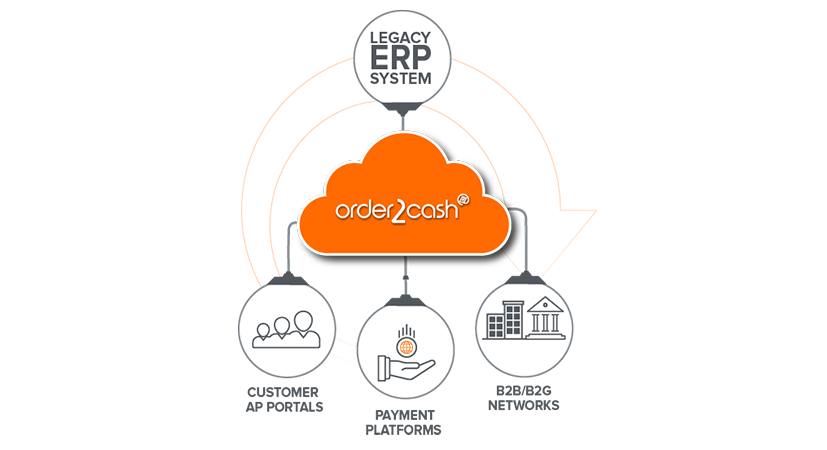 Order2Cash - Connect your ERP
