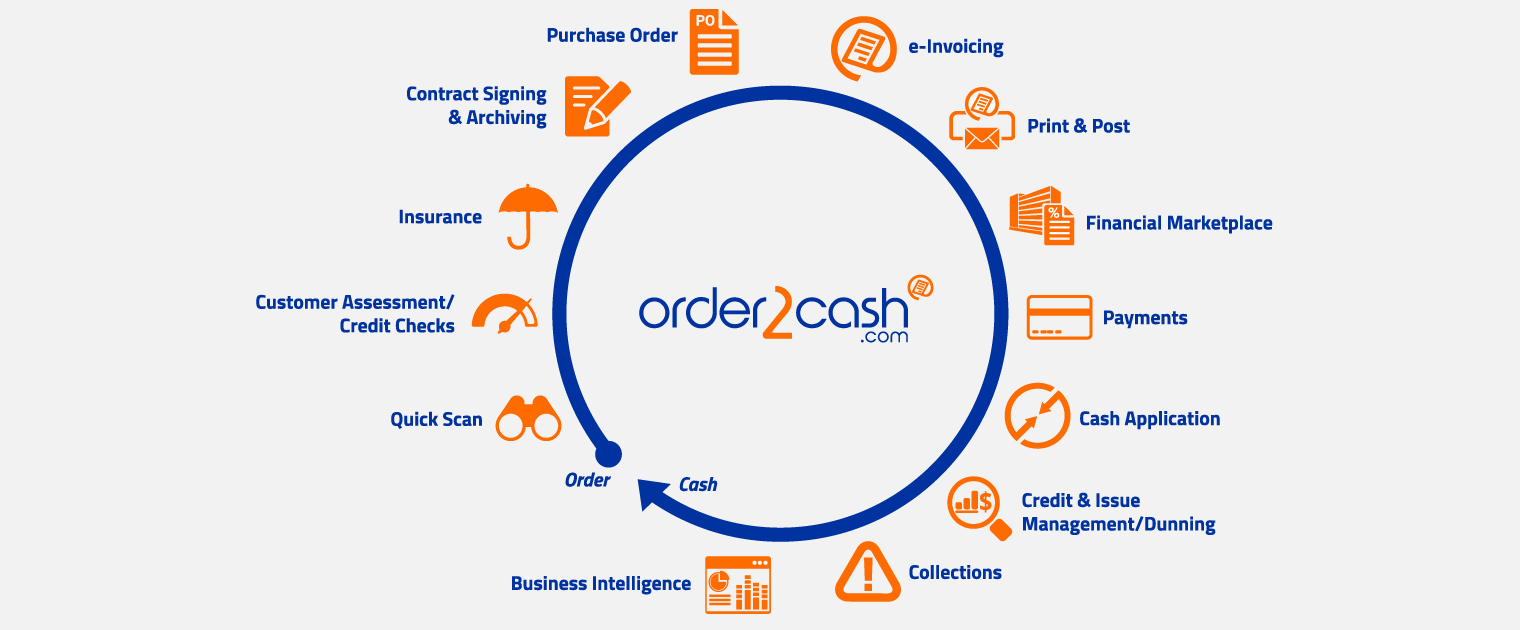 a single platform to manage your entire order to cash cycle