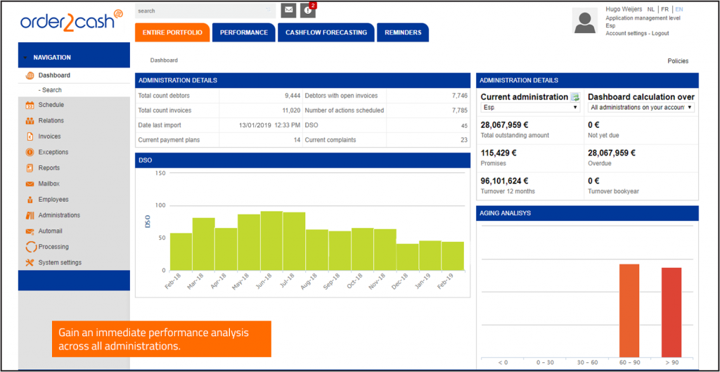 Order2Cash credit management main dashboard screenshot